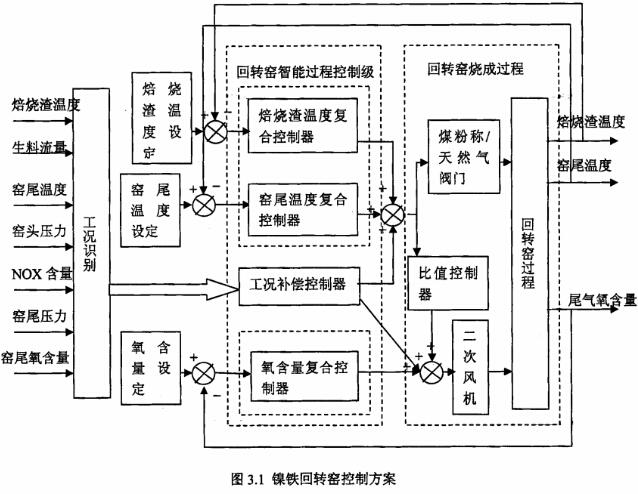 天然气玻璃窑炉控制箱接线图